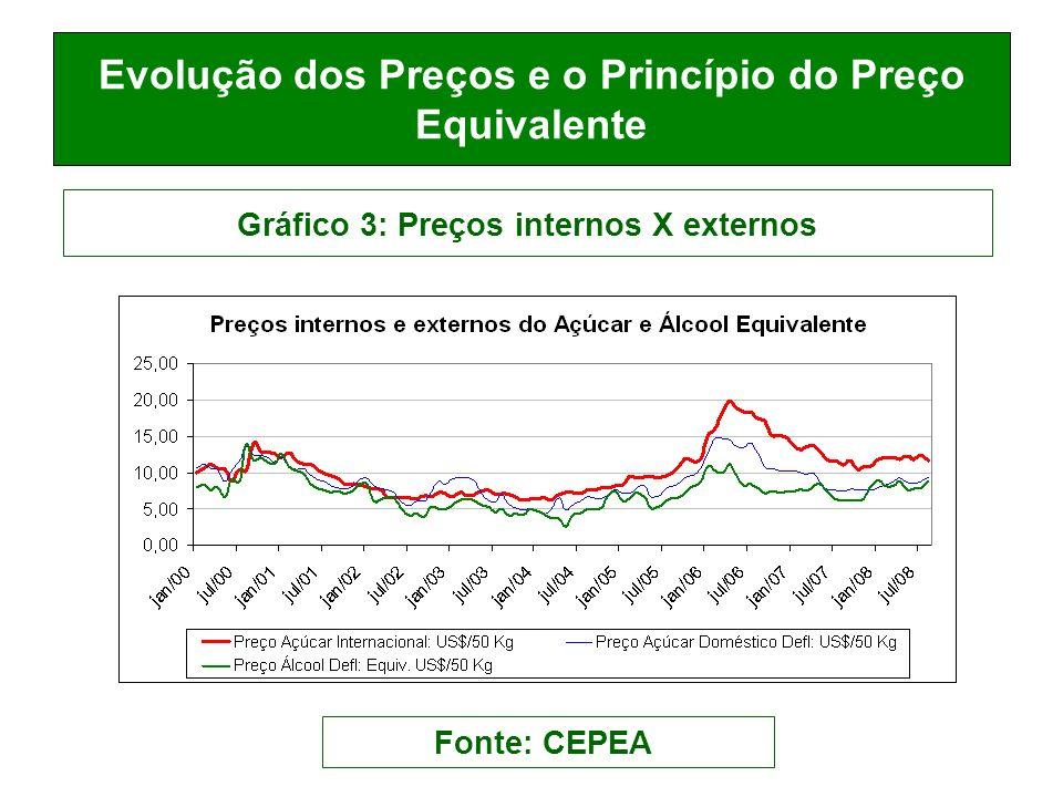 Evolução dos Preços e o Princípio do Preço Equivalente Gráfico 3: Preços internos X externos Fonte: CEPEA