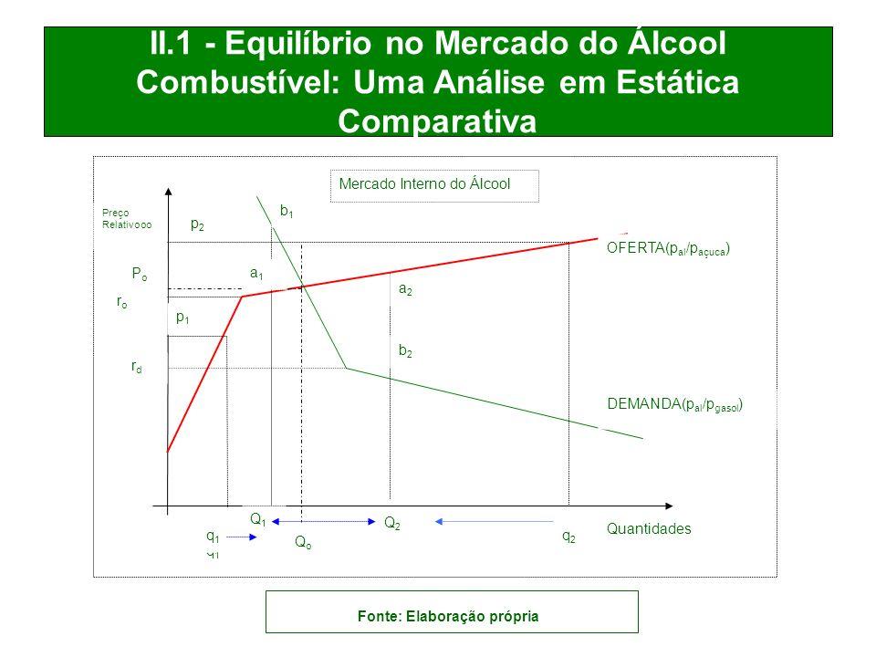 OFERTA(p al /p açuca ) DEMANDA(p al /p gasol ) Quantidades Preço Relativooo PoPo Mercado Interno do Álcool p2p2 p1p1 q1q1 QoQo q2q2 roro rdrd Q2Q2 a2a