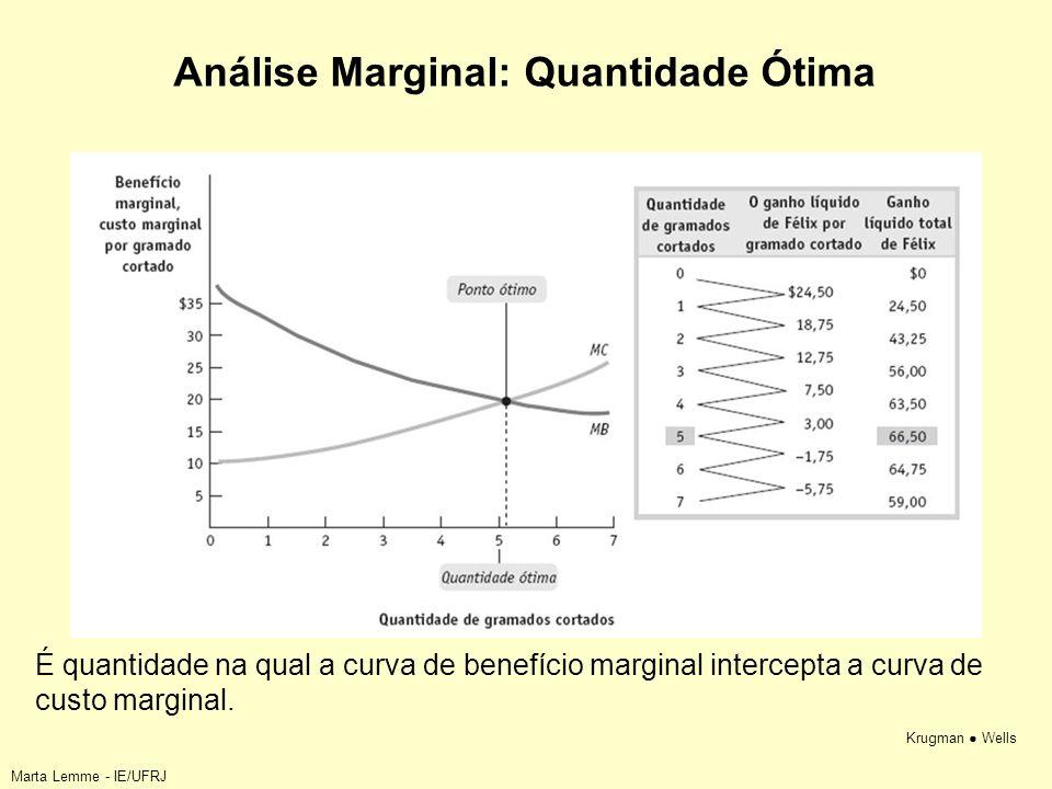 Krugman Wells Análise Marginal: Quantidade Ótima É quantidade na qual a curva de benefício marginal intercepta a curva de custo marginal. Marta Lemme