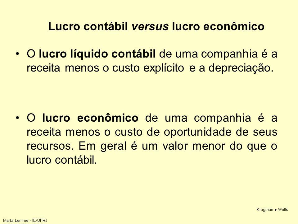Krugman Wells Lucro contábil versus lucro econômico O lucro líquido contábil de uma companhia é a receita menos o custo explícito e a depreciação. O l