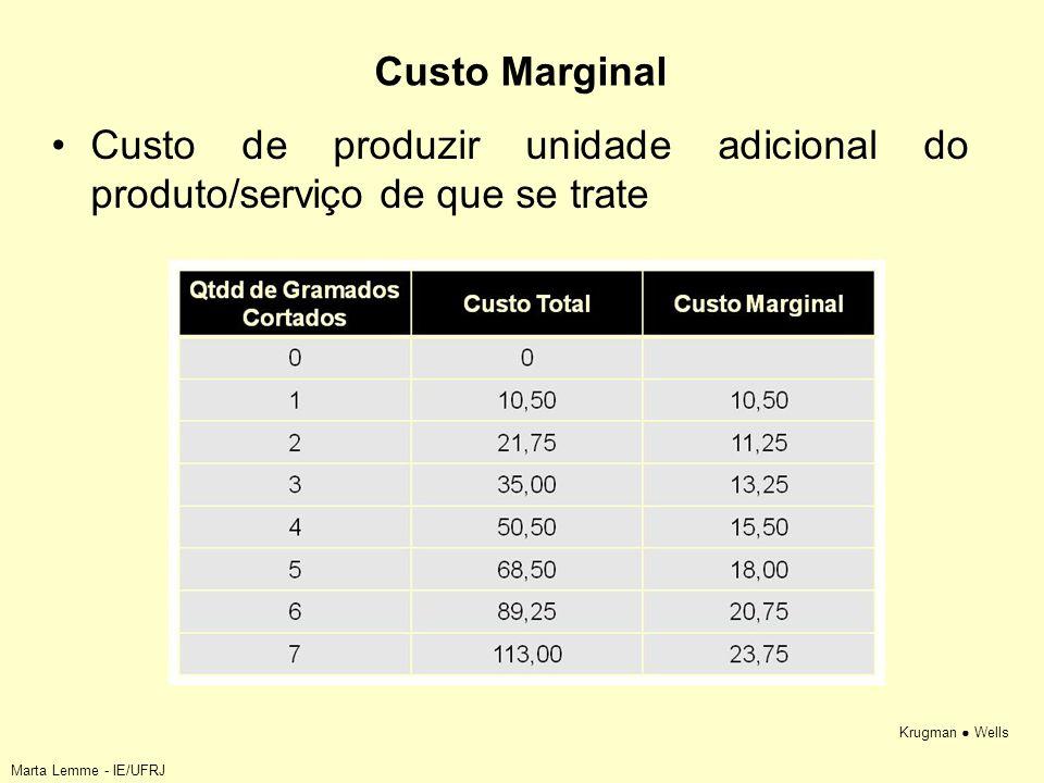 Krugman Wells Custo Marginal Custo de produzir unidade adicional do produto/serviço de que se trate Marta Lemme - IE/UFRJ