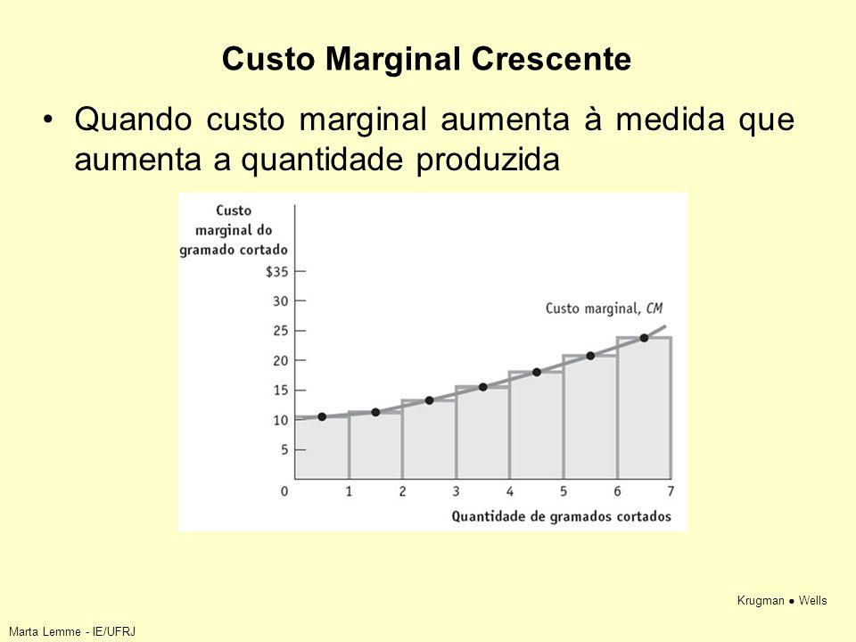 Krugman Wells Custo Marginal Crescente Quando custo marginal aumenta à medida que aumenta a quantidade produzida Marta Lemme - IE/UFRJ