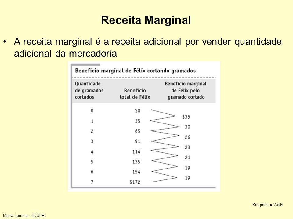 Krugman Wells Receita Marginal A receita marginal é a receita adicional por vender quantidade adicional da mercadoria Marta Lemme - IE/UFRJ