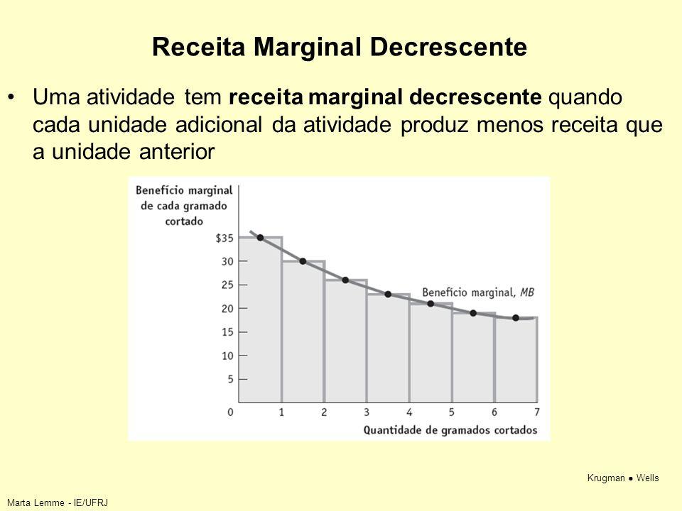 Krugman Wells Receita Marginal Decrescente Uma atividade tem receita marginal decrescente quando cada unidade adicional da atividade produz menos rece