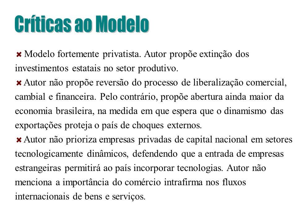 Modelo fortemente privatista. Autor propõe extinção dos investimentos estatais no setor produtivo. Autor não propõe reversão do processo de liberaliza
