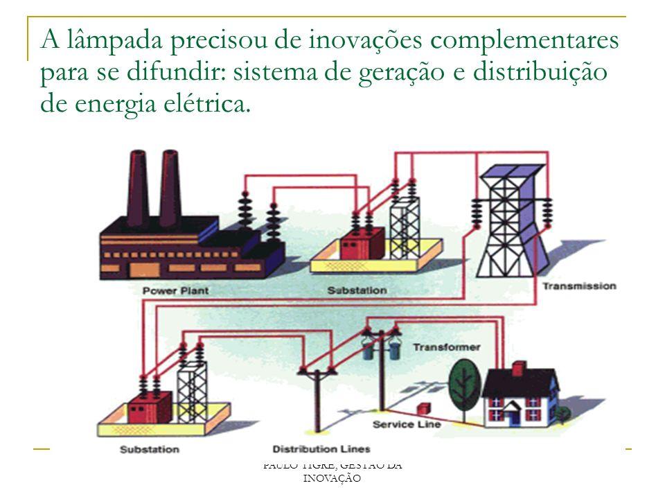 PAULO TIGRE, GESTÃO DA INOVAÇÃO A lâmpada precisou de inovações complementares para se difundir: sistema de geração e distribuição de energia elétrica