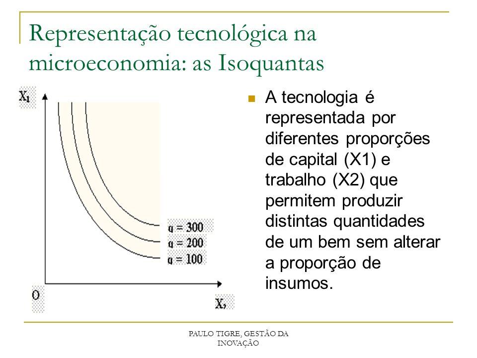 PAULO TIGRE, GESTÃO DA INOVAÇÃO Representação tecnológica na microeconomia: as Isoquantas A tecnologia é representada por diferentes proporções de cap