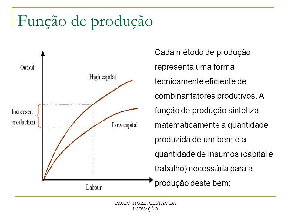 PAULO TIGRE, GESTÃO DA INOVAÇÃO Função de produção Cada método de produção representa uma forma tecnicamente eficiente de combinar fatores produtivos.