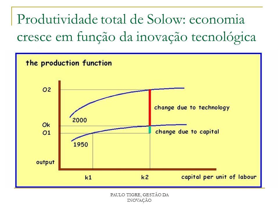 PAULO TIGRE, GESTÃO DA INOVAÇÃO Produtividade total de Solow: economia cresce em função da inovação tecnológica
