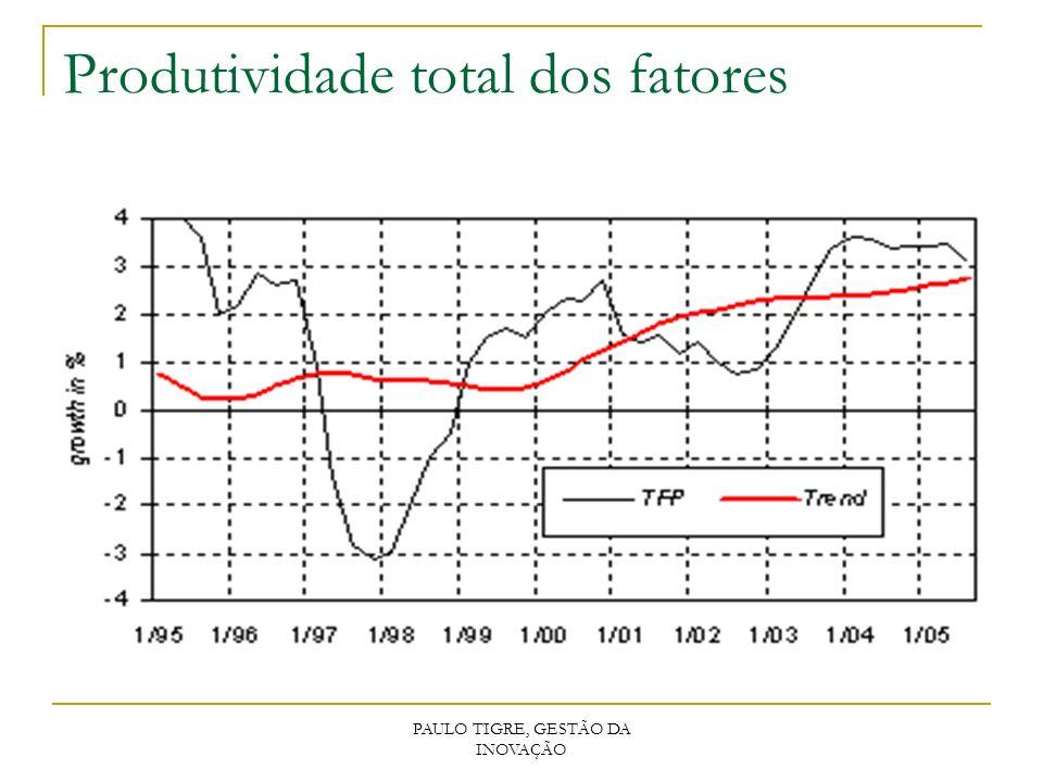 PAULO TIGRE, GESTÃO DA INOVAÇÃO Produtividade total dos fatores