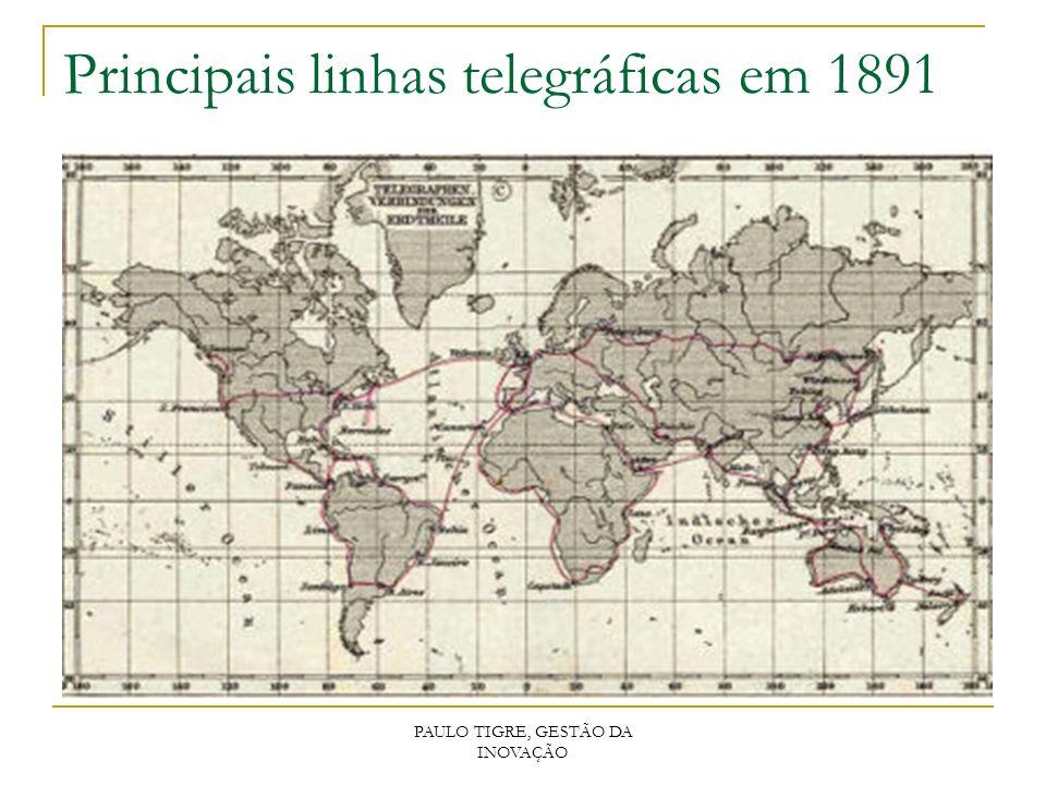 PAULO TIGRE, GESTÃO DA INOVAÇÃO Principais linhas telegráficas em 1891
