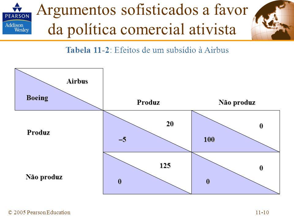 11-10© 2005 Pearson Education Tabela 11-2: Efeitos de um subsídio à Airbus Argumentos sofisticados a favor da política comercial ativistaAirbus Boeing