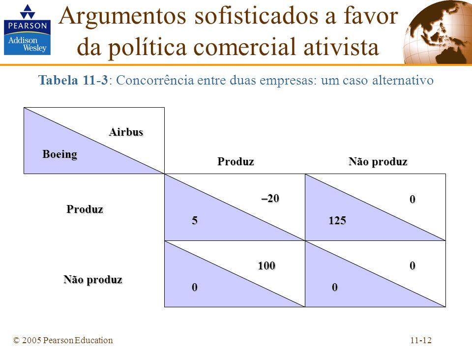 11-12© 2005 Pearson Education Argumentos sofisticados a favor da política comercial ativista Tabela 11-3: Concorrência entre duas empresas: um caso al