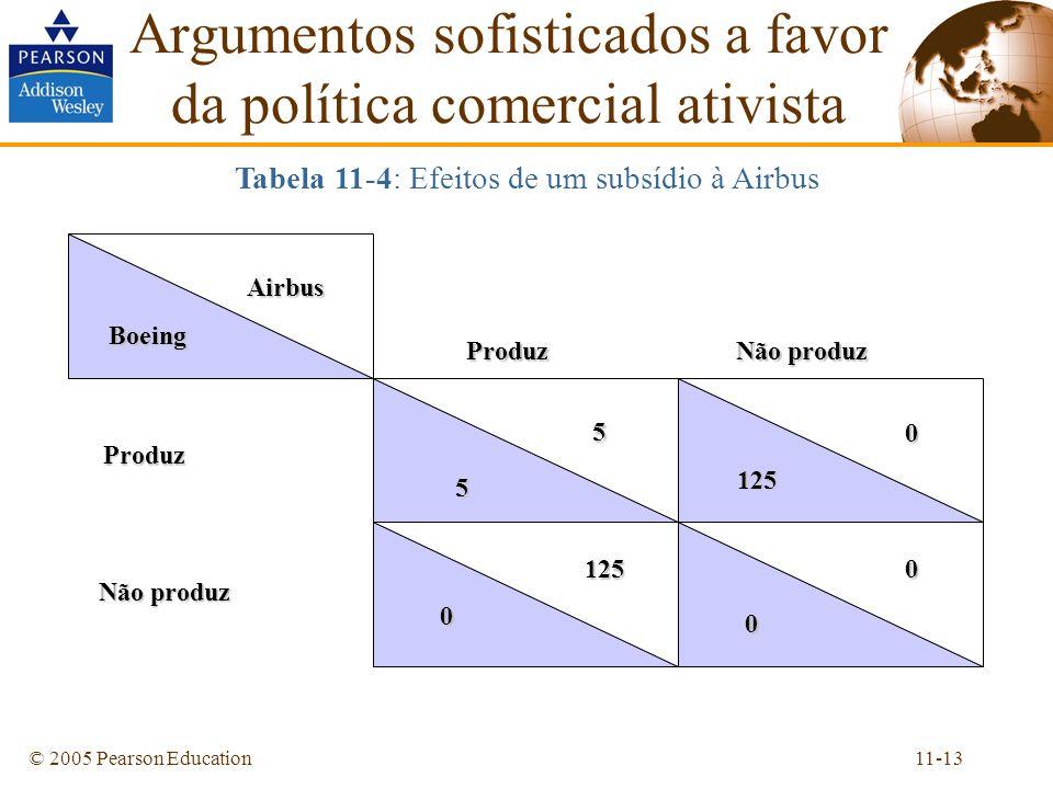 11-13© 2005 Pearson Education Argumentos sofisticados a favor da política comercial ativista Tabela 11-4: Efeitos de um subsídio à Airbus Airbus Boein