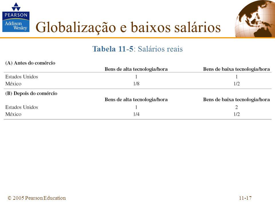 11-17© 2005 Pearson Education Globalização e baixos salários Tabela 11-5: Salários reais