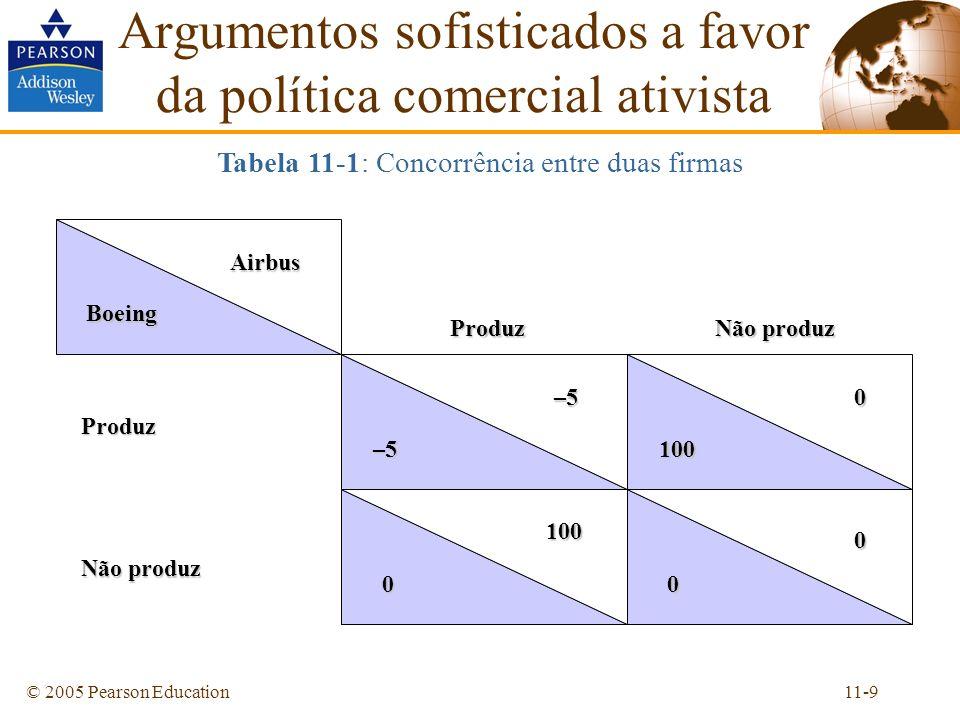 11-10© 2005 Pearson Education Tabela 11-2: Efeitos de um subsídio à Airbus Argumentos sofisticados a favor da política comercial ativistaAirbus Boeing 20 –5–5–5–5 0 0 0 100 0 125 Não produz Produz Produz