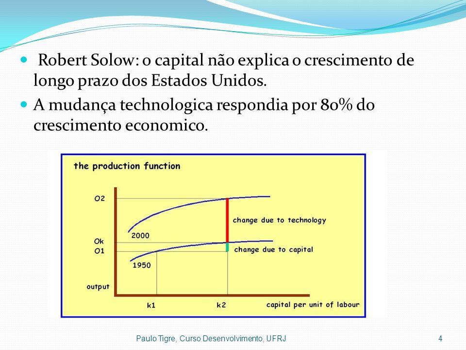 4 Robert Solow: o capital não explica o crescimento de longo prazo dos Estados Unidos. A mudança technologica respondia por 80% do crescimento economi
