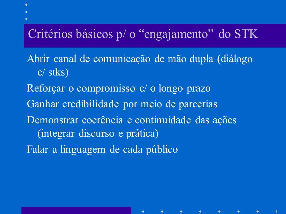 Critérios básicos p/ o engajamento do STK Abrir canal de comunicação de mão dupla (diálogo c/ stks) Reforçar o compromisso c/ o longo prazo Ganhar cre