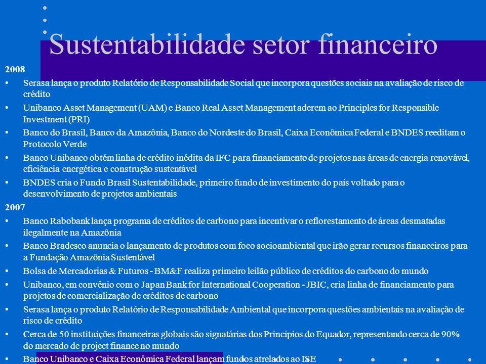 Sustentabilidade setor financeiro 2008 Serasa lança o produto Relatório de Responsabilidade Social que incorpora questões sociais na avaliação de risc