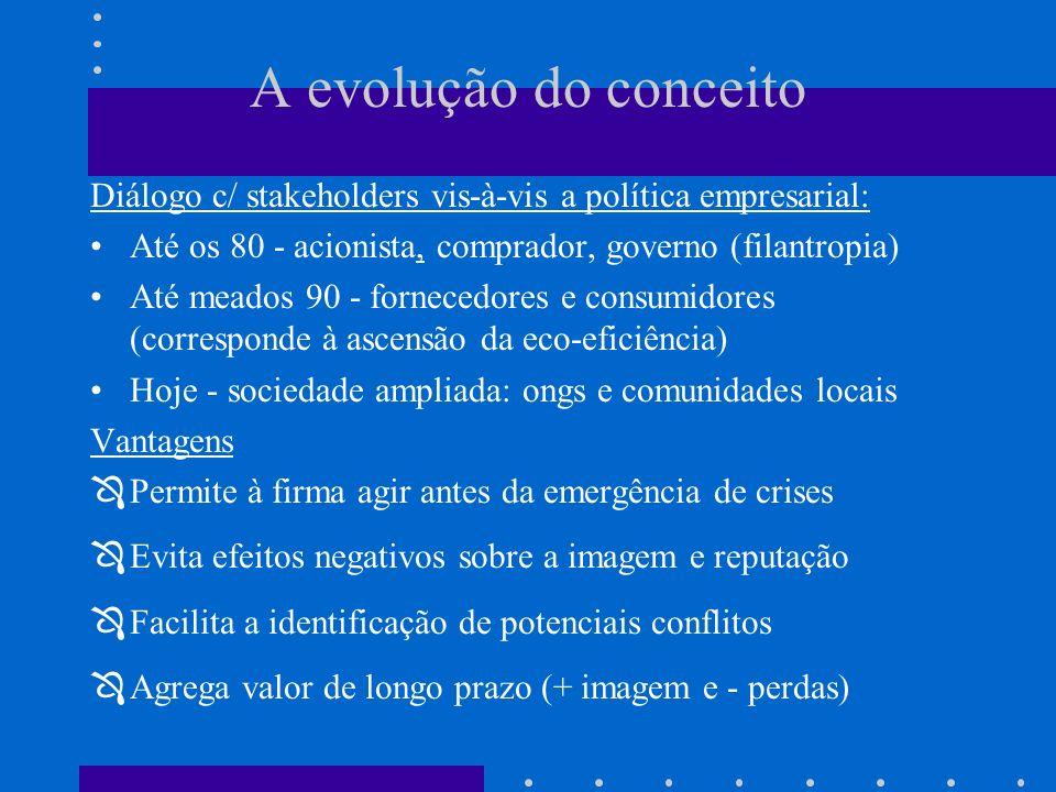 A evolução do conceito Diálogo c/ stakeholders vis-à-vis a política empresarial: Até os 80 - acionista, comprador, governo (filantropia) Até meados 90