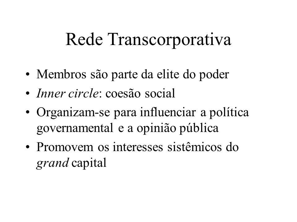 Rede Transcorporativa Membros são parte da elite do poder Inner circle: coesão social Organizam-se para influenciar a política governamental e a opini
