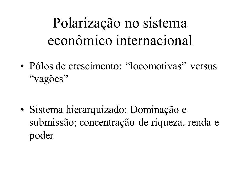 Polarização no sistema econômico internacional Pólos de crescimento: locomotivas versus vagões Sistema hierarquizado: Dominação e submissão; concentra
