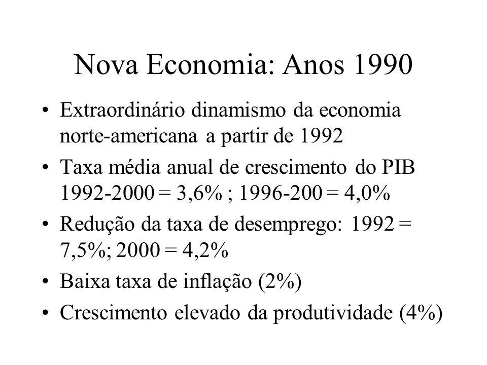 Nova Economia: Anos 1990 Extraordinário dinamismo da economia norte-americana a partir de 1992 Taxa média anual de crescimento do PIB 1992-2000 = 3,6%