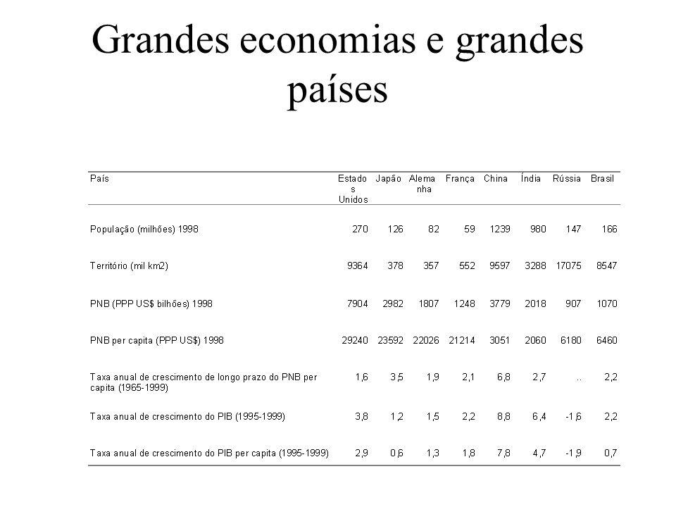 Grandes economias e grandes países