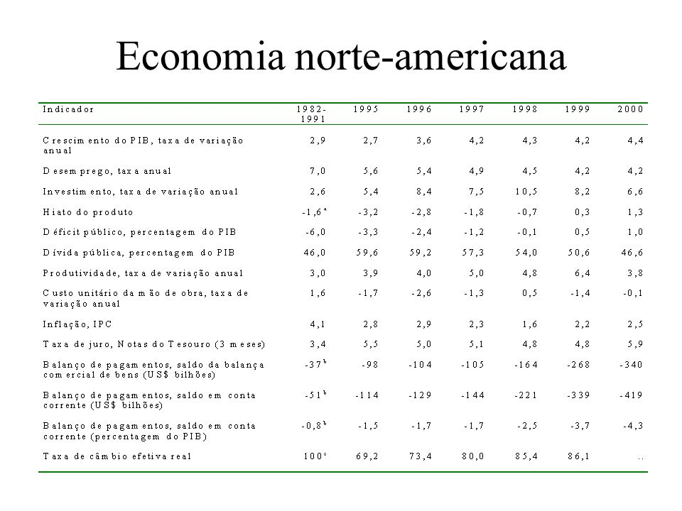 Economia norte-americana