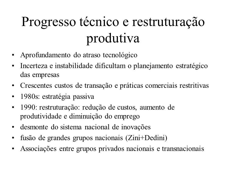 Progresso técnico e restruturação produtiva Aprofundamento do atraso tecnológico Incerteza e instabilidade dificultam o planejamento estratégico das e