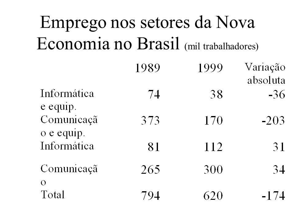 Emprego nos setores da Nova Economia no Brasil (mil trabalhadores)