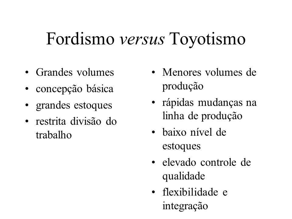 Fordismo versus Toyotismo Grandes volumes concepção básica grandes estoques restrita divisão do trabalho Menores volumes de produção rápidas mudanças