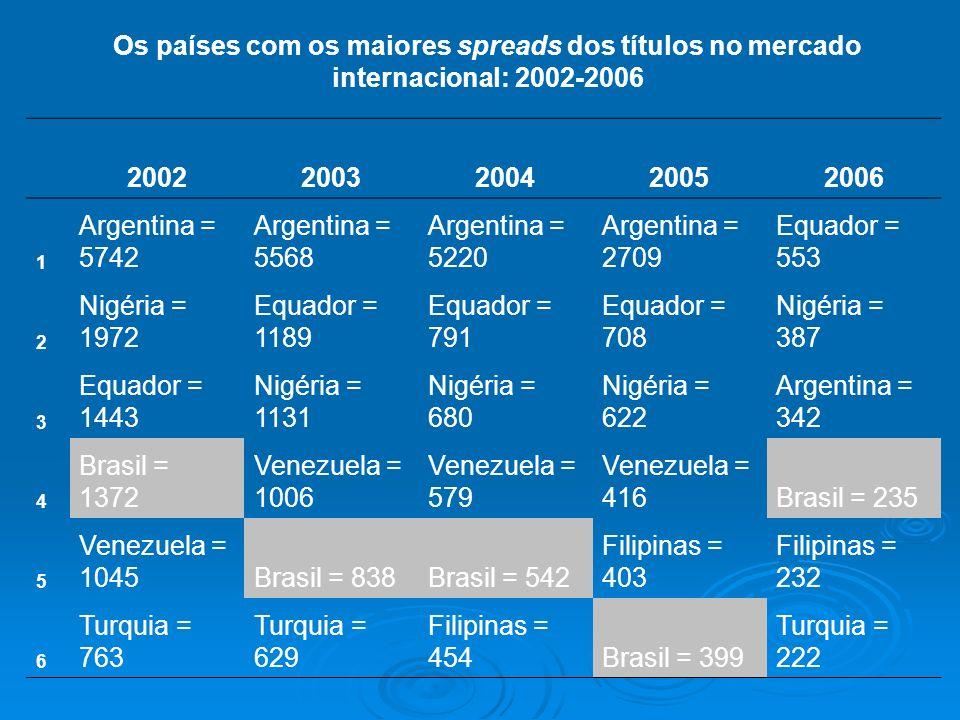 Os países com os maiores spreads dos títulos no mercado internacional: 2002-2006 20022003200420052006 1 Argentina = 5742 Argentina = 5568 Argentina =