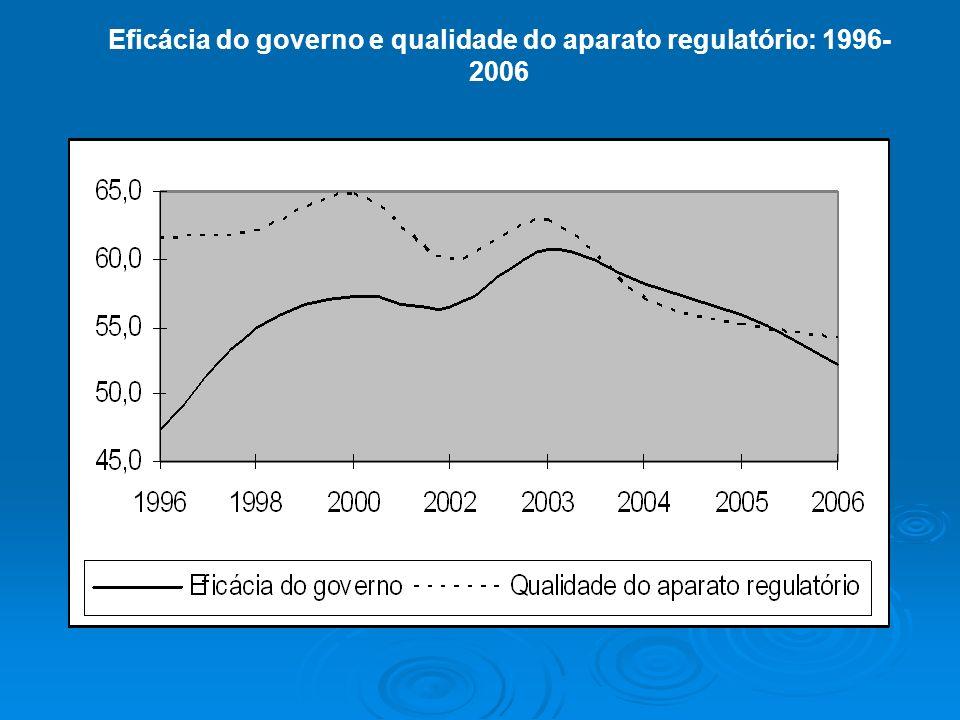 Eficácia do governo e qualidade do aparato regulatório: 1996- 2006