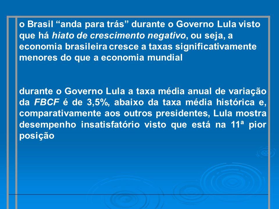 o Brasil anda para trás durante o Governo Lula visto que há hiato de crescimento negativo, ou seja, a economia brasileira cresce a taxas significativa