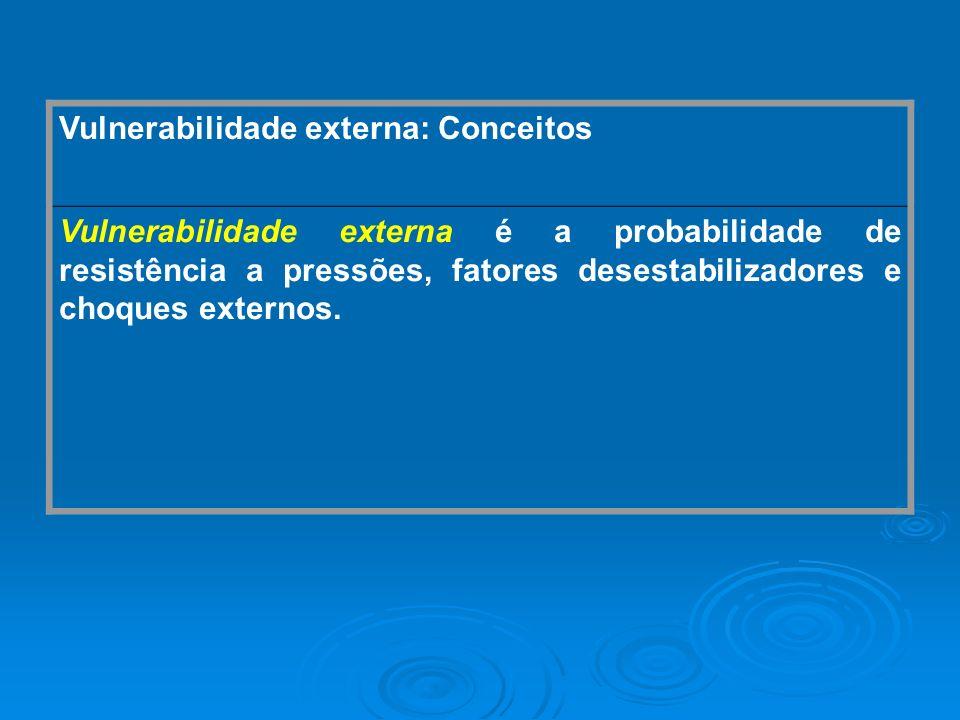 Vulnerabilidade externa: Conceitos Vulnerabilidade externa é a probabilidade de resistência a pressões, fatores desestabilizadores e choques externos.
