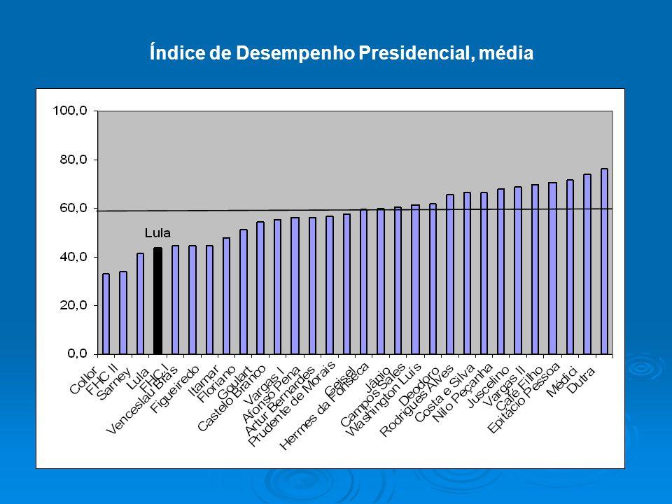 Índice de Desempenho Presidencial, média