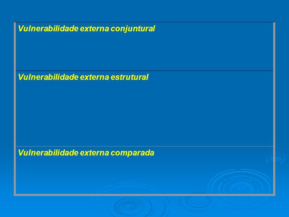 Vulnerabilidade externa conjuntural Vulnerabilidade externa estrutural Vulnerabilidade externa comparada