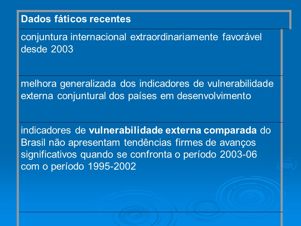 Dados fáticos recentes conjuntura internacional extraordinariamente favorável desde 2003 melhora generalizada dos indicadores de vulnerabilidade exter