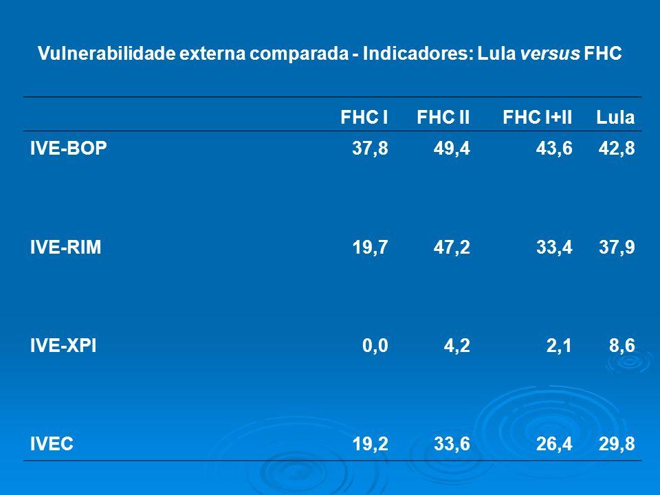 Vulnerabilidade externa comparada - Indicadores: Lula versus FHC FHC IFHC IIFHC I+IILula IVE-BOP37,849,443,642,8 IVE-RIM19,747,233,437,9 IVE-XPI0,04,2