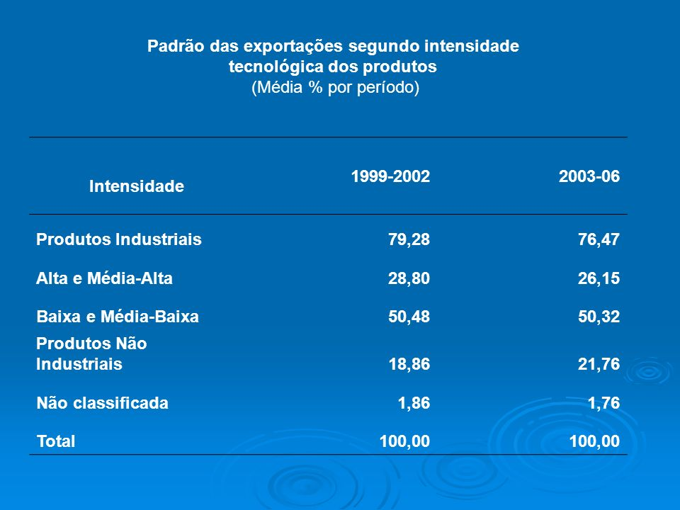 Padrão das exportações segundo intensidade tecnológica dos produtos (Média % por período) Intensidade 1999-20022003-06 Produtos Industriais79,2876,47