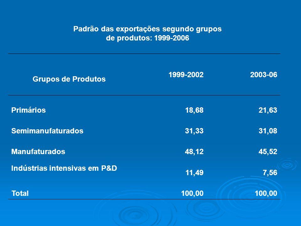Padrão das exportações segundo grupos de produtos: 1999-2006 Grupos de Produtos 1999-20022003-06 Primários18,6821,63 Semimanufaturados31,3331,08 Manuf