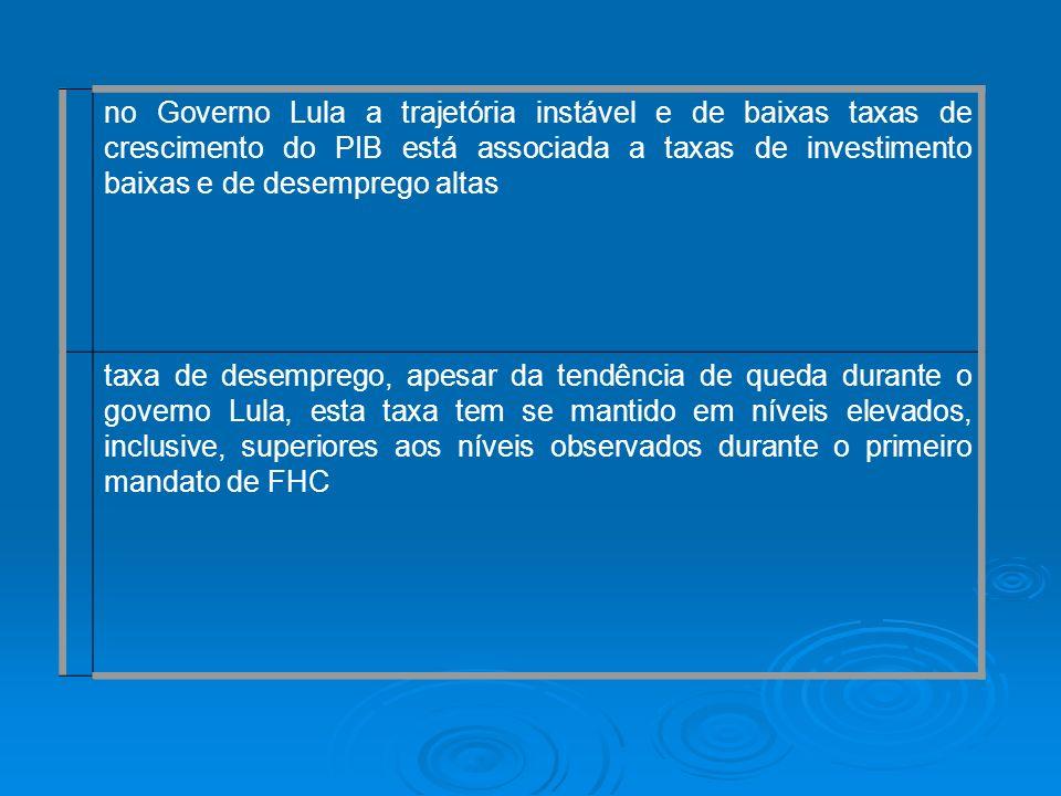 no Governo Lula a trajetória instável e de baixas taxas de crescimento do PIB está associada a taxas de investimento baixas e de desemprego altas taxa