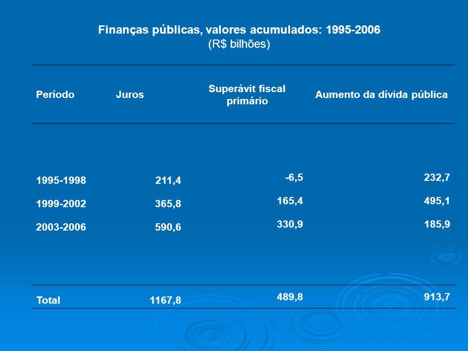 Finanças públicas, valores acumulados: 1995-2006 (R$ bilhões) PeríodoJuros Superávit fiscal primário Aumento da dívida pública 1995-1998211,4 -6,5232,