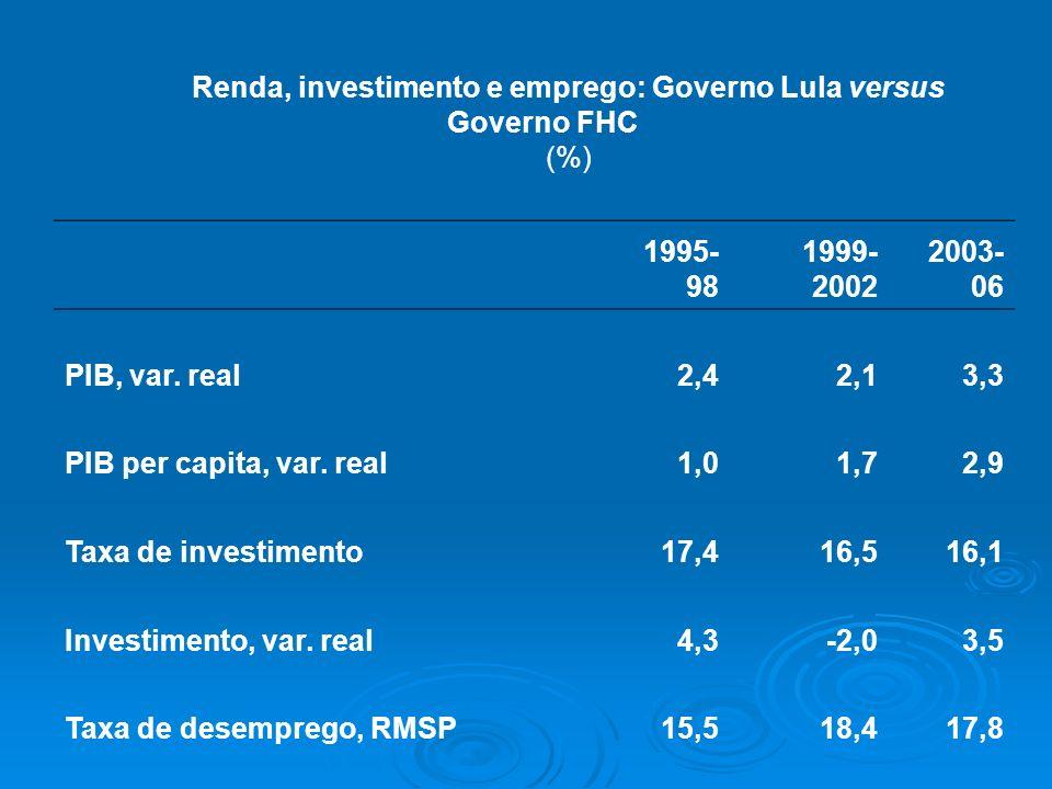 Renda, investimento e emprego: Governo Lula versus Governo FHC (%) 1995- 98 1999- 2002 2003- 06 PIB, var. real2,42,13,3 PIB per capita, var. real1,01,