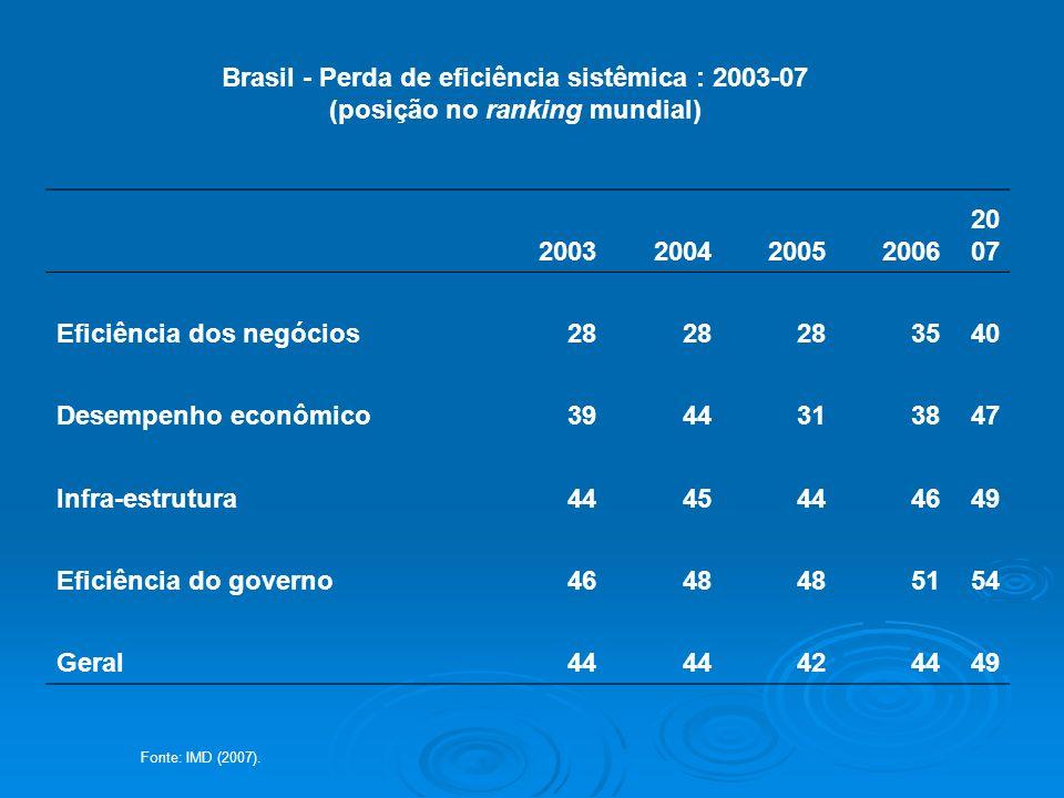 Brasil - Perda de eficiência sistêmica : 2003-07 (posição no ranking mundial) 2003200420052006 20 07 Eficiência dos negócios28 3540 Desempenho econômi