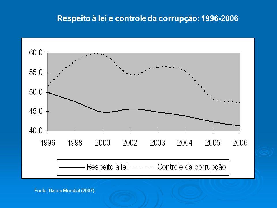 Respeito à lei e controle da corrupção: 1996-2006 Fonte: Banco Mundial (2007).