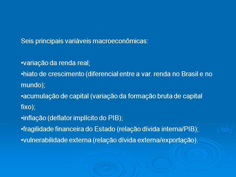 Seis principais variáveis macroeconômicas: variação da renda real; hiato de crescimento (diferencial entre a var. renda no Brasil e no mundo); acumula