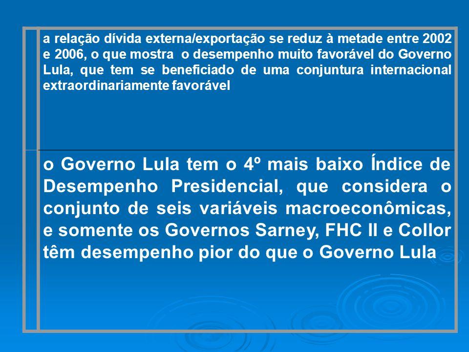 a relação dívida externa/exportação se reduz à metade entre 2002 e 2006, o que mostra o desempenho muito favorável do Governo Lula, que tem se benefic
