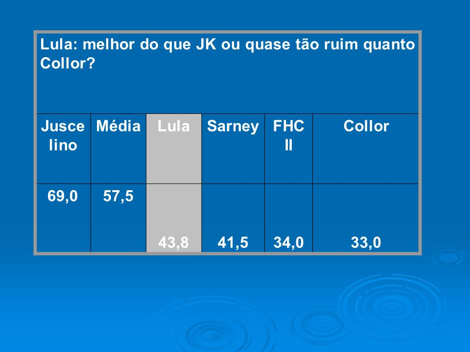 Lula: melhor do que JK ou quase tão ruim quanto Collor? Jusce lino MédiaLulaSarneyFHC II Collor 69,057,5 43,841,534,033,0
